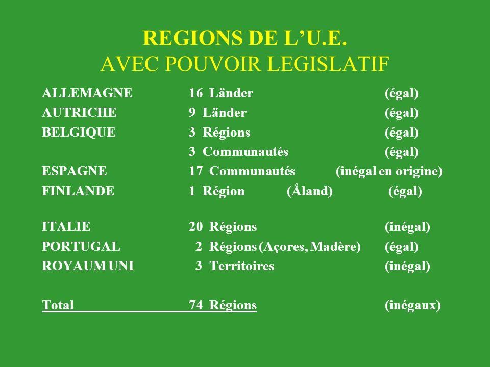 REGIONS DE L'U.E. AVEC POUVOIR LEGISLATIF ALLEMAGNE16 Länder(égal) AUTRICHE9 Länder(égal) BELGIQUE3 Régions(égal) 3 Communautés(égal) ESPAGNE17 Commun