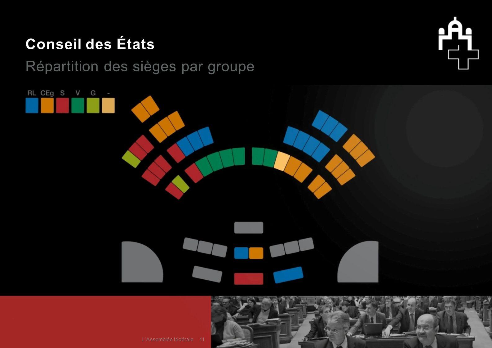 Conseil des États Répartition des sièges par groupe 11L'Assemblée fédérale