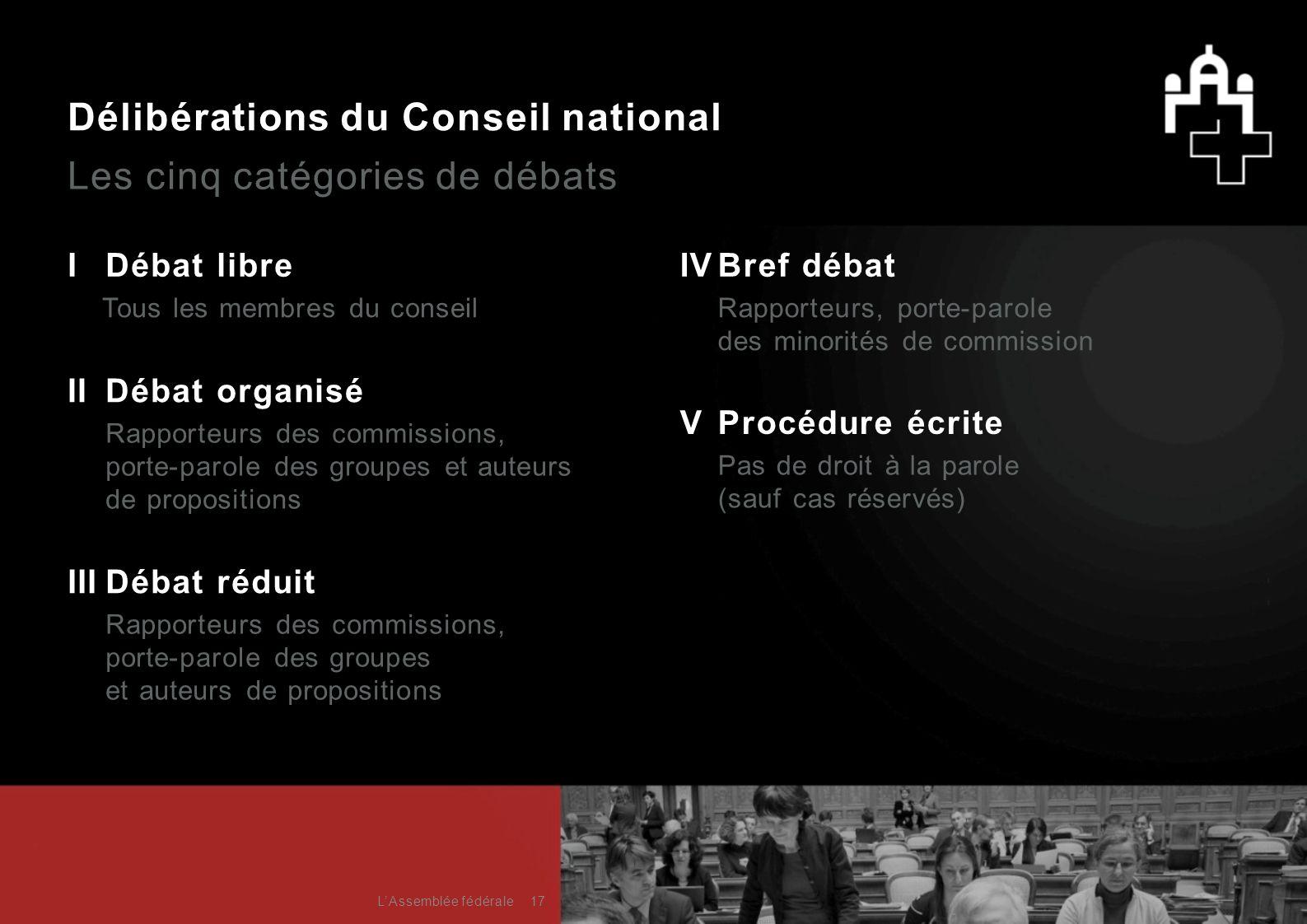 Délibérations du Conseil national Les cinq catégories de débats IDébat libre IIDébat organisé Rapporteurs des commissions, porte-parole des groupes et