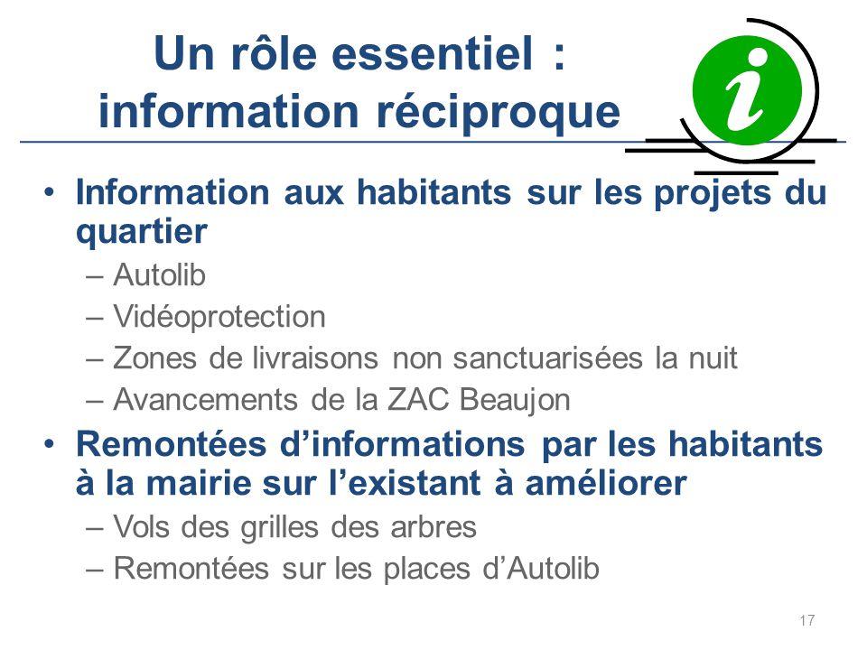 Un rôle essentiel : information réciproque Information aux habitants sur les projets du quartier –Autolib –Vidéoprotection –Zones de livraisons non sa