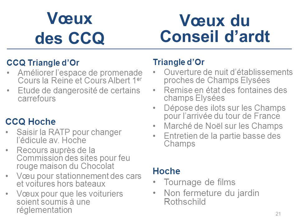 Vœux des CCQ CCQ Hoche Saisir la RATP pour changer l'édicule av. Hoche Recours auprès de la Commission des sites pour feu rouge maison du Chocolat Vœu