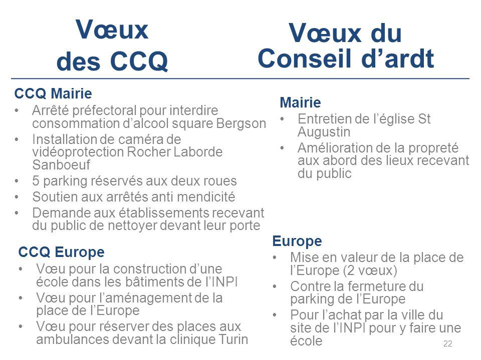 Vœux des CCQ 22 Vœux du Conseil d'ardt CCQ Europe Vœu pour la construction d'une école dans les bâtiments de l'INPI Vœu pour l'aménagement de la place de l'Europe Vœu pour réserver des places aux ambulances devant la clinique Turin Europe Mise en valeur de la place de l'Europe (2 vœux) Contre la fermeture du parking de l'Europe Pour l'achat par la ville du site de l'INPI pour y faire une école CCQ Mairie Arrêté préfectoral pour interdire consommation d'alcool square Bergson Installation de caméra de vidéoprotection Rocher Laborde Sanboeuf 5 parking réservés aux deux roues Soutien aux arrêtés anti mendicité Demande aux établissements recevant du public de nettoyer devant leur porte Mairie Entretien de l'église St Augustin Amélioration de la propreté aux abord des lieux recevant du public