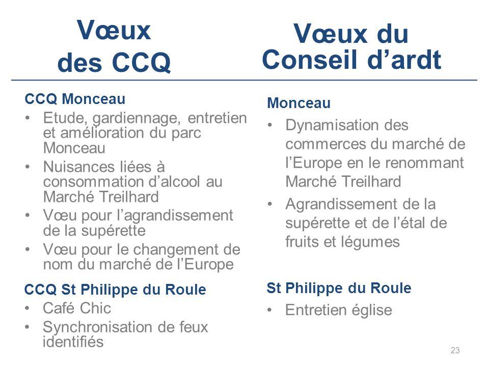 Vœux des CCQ CCQ St Philippe du Roule Café Chic Synchronisation de feux identifiés 23 Vœux du Conseil d'ardt St Philippe du Roule Entretien église CCQ