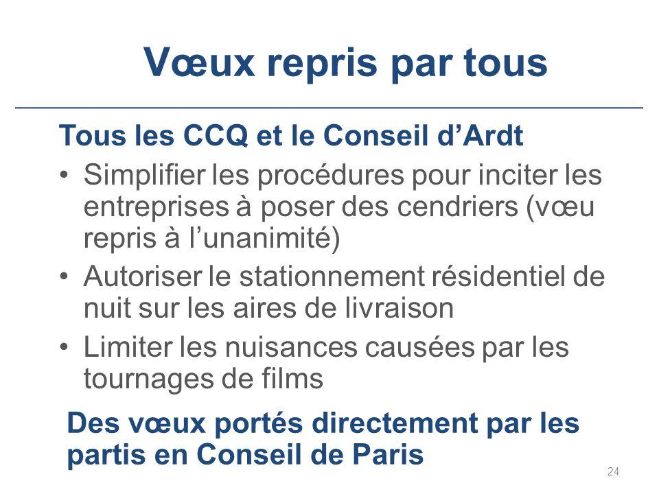 Vœux repris par tous 24 Tous les CCQ et le Conseil d'Ardt Simplifier les procédures pour inciter les entreprises à poser des cendriers (vœu repris à l'unanimité) Autoriser le stationnement résidentiel de nuit sur les aires de livraison Limiter les nuisances causées par les tournages de films Des vœux portés directement par les partis en Conseil de Paris