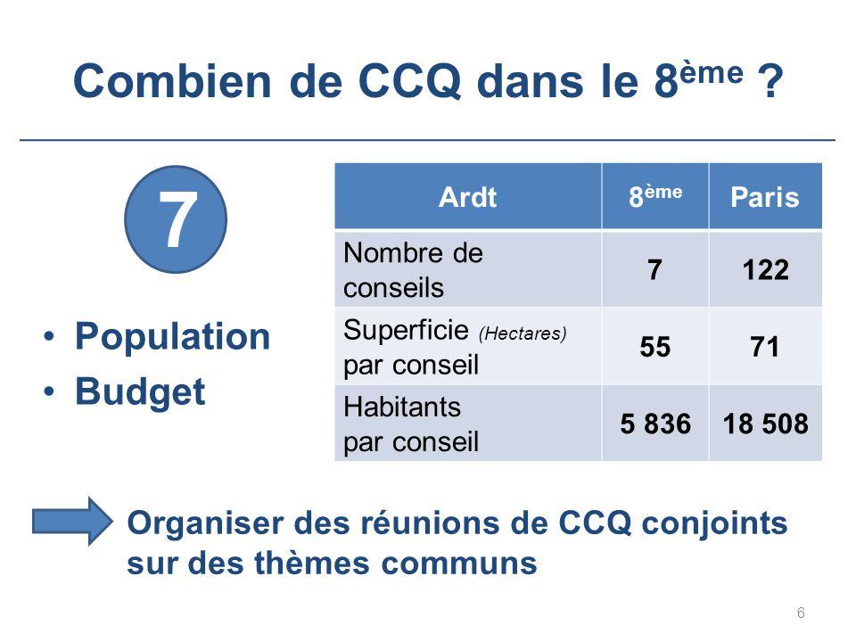 Combien de CCQ dans le 8 ème ? Population Budget Ardt8 ème Paris Nombre de conseils 7122 Superficie (Hectares) par conseil 5571 Habitants par conseil