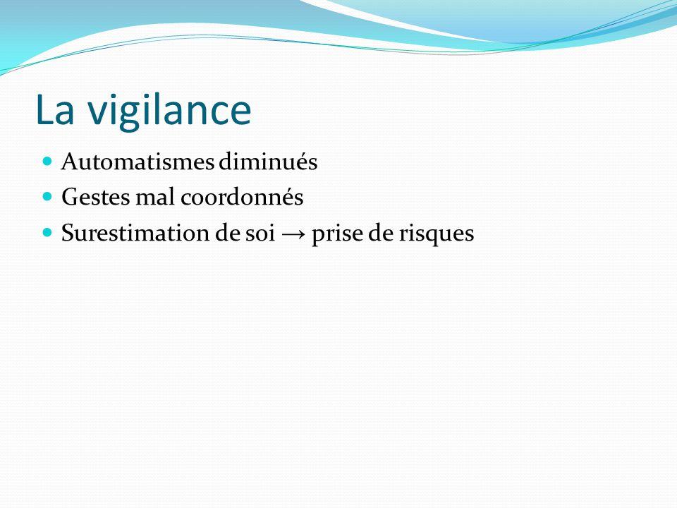 La vigilance Automatismes diminués Gestes mal coordonnés Surestimation de soi → prise de risques