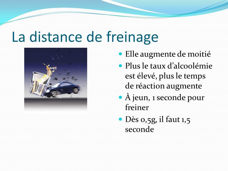 La distance de freinage Elle augmente de moitié Plus le taux d'alcoolémie est élevé, plus le temps de réaction augmente À jeun, 1 seconde pour freiner