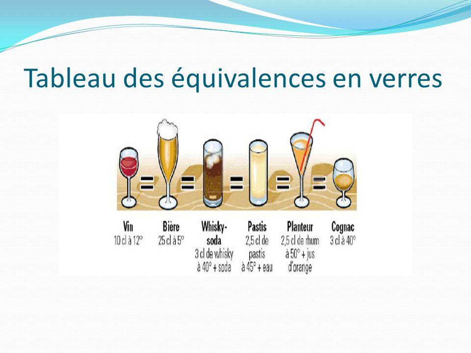 Tableau des équivalences en verres