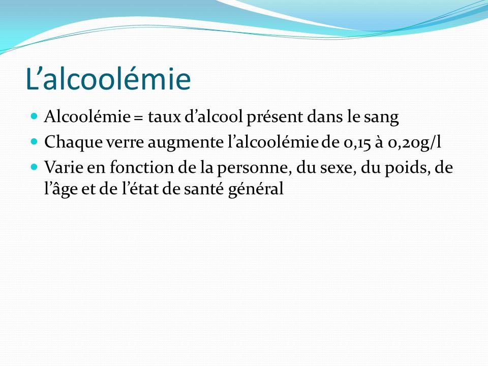L'alcoolémie Alcoolémie = taux d'alcool présent dans le sang Chaque verre augmente l'alcoolémie de 0,15 à 0,20g/l Varie en fonction de la personne, du