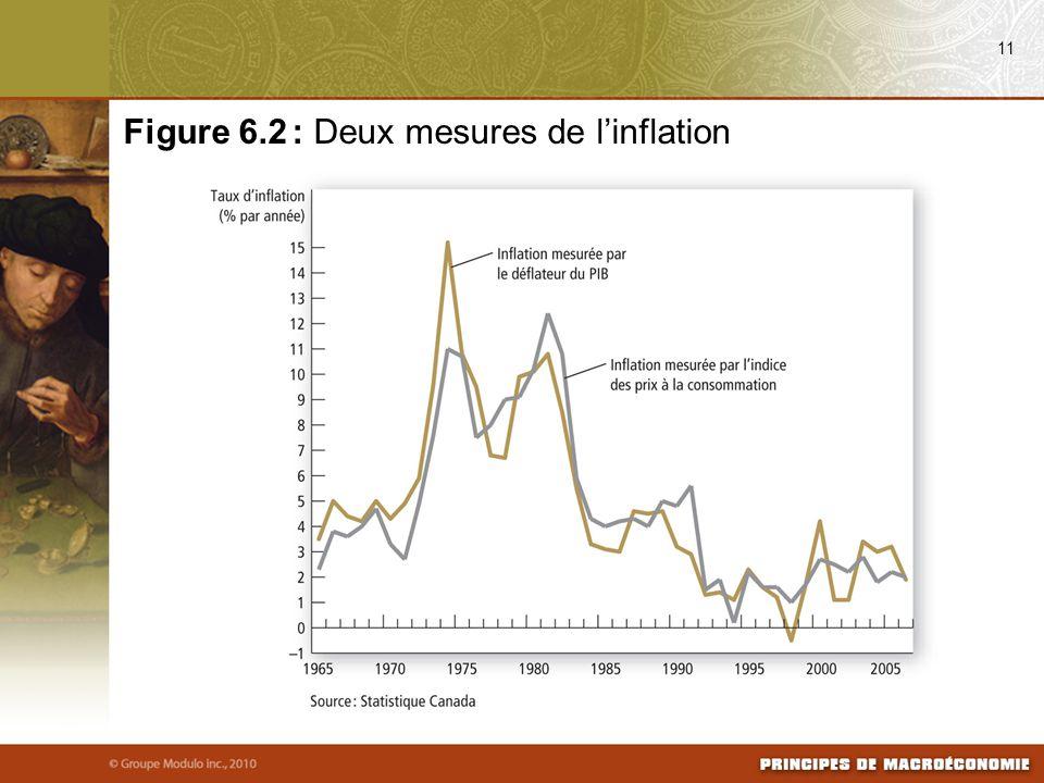 11 Figure 6.2 : Deux mesures de l'inflation