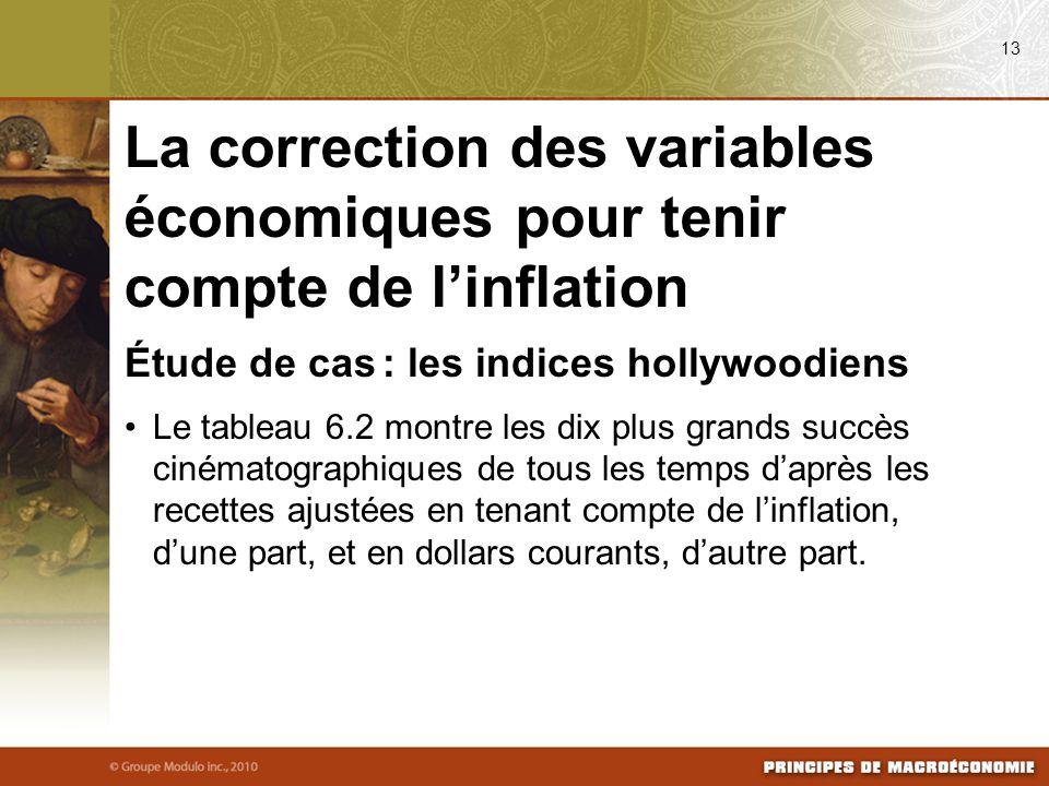 Étude de cas : les indices hollywoodiens Le tableau 6.2 montre les dix plus grands succès cinématographiques de tous les temps d'après les recettes ajustées en tenant compte de l'inflation, d'une part, et en dollars courants, d'autre part.