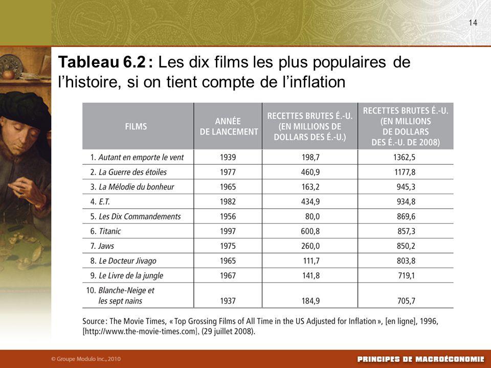 14 Tableau 6.2 : Les dix films les plus populaires de l'histoire, si on tient compte de l'inflation