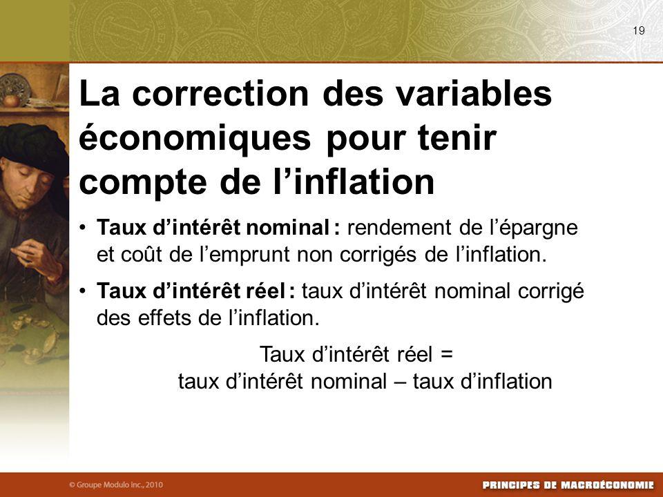 Taux d'intérêt nominal : rendement de l'épargne et coût de l'emprunt non corrigés de l'inflation.