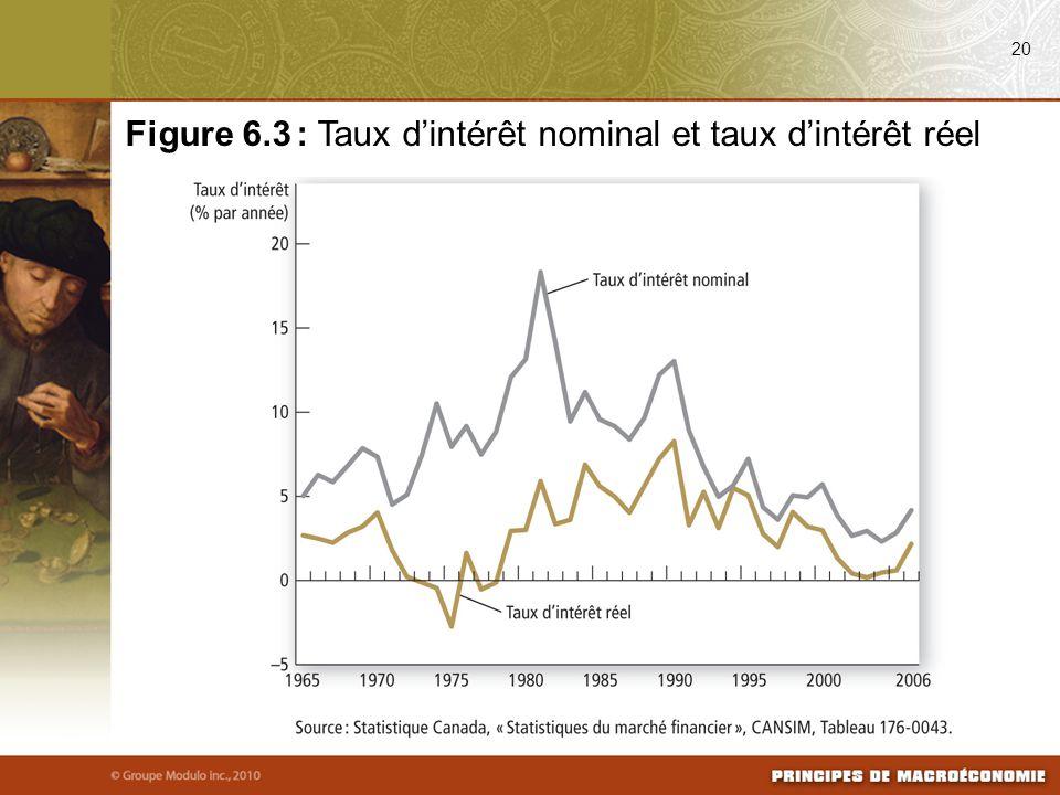 20 Figure 6.3 : Taux d'intérêt nominal et taux d'intérêt réel