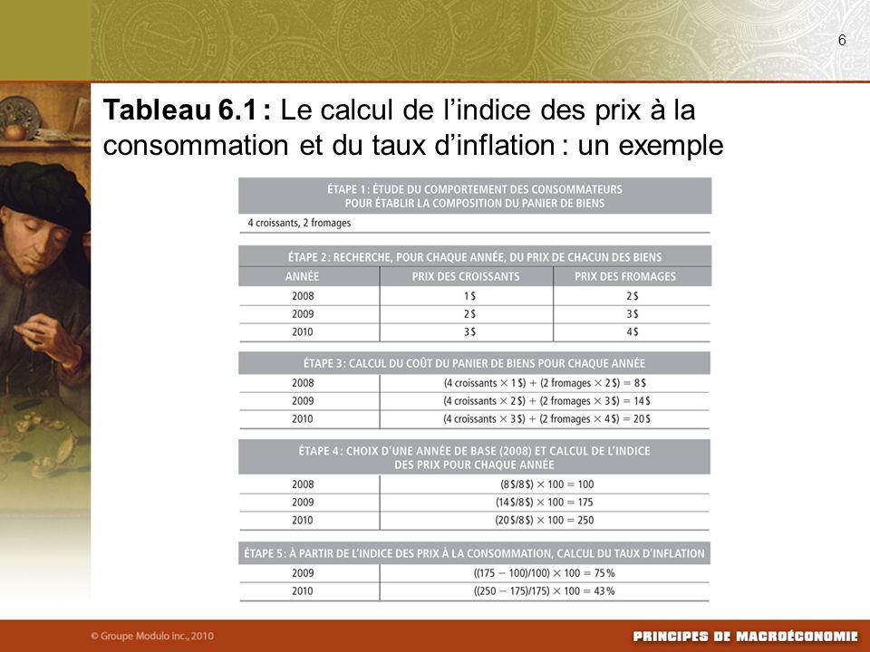 6 Tableau 6.1 : Le calcul de l'indice des prix à la consommation et du taux d'inflation : un exemple
