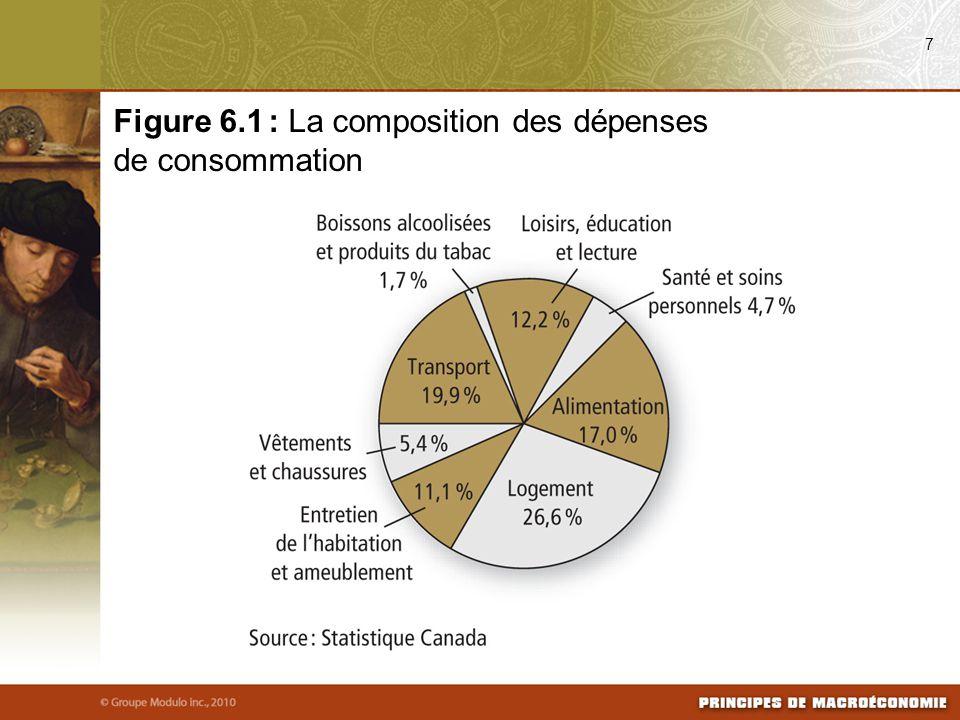 7 Figure 6.1 : La composition des dépenses de consommation