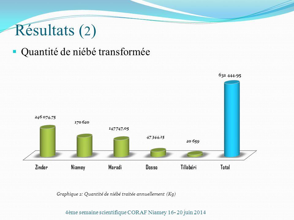 Résultats ( 2 )  Quantité de niébé transformée 4ème semaine scientifique CORAF Niamey 16- 20 juin 2014