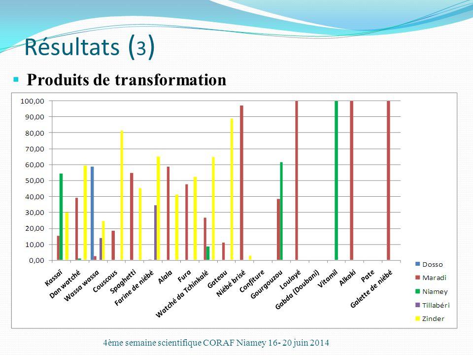 Résultats ( 3 )  Produits de transformation 4ème semaine scientifique CORAF Niamey 16- 20 juin 2014