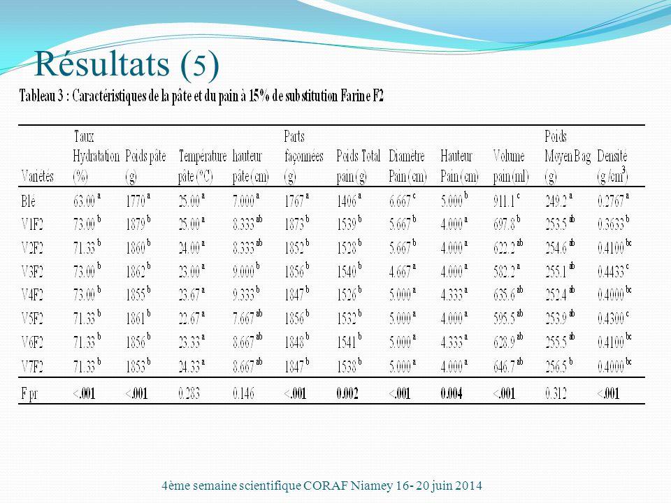 Résultats ( 5 ) 4ème semaine scientifique CORAF Niamey 16- 20 juin 2014