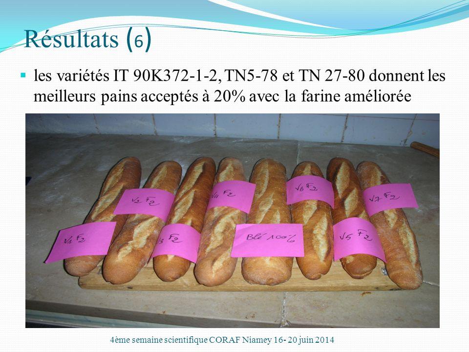 Résultats ( 6 )  les variétés IT 90K372-1-2, TN5-78 et TN 27-80 donnent les meilleurs pains acceptés à 20% avec la farine améliorée 4ème semaine scie