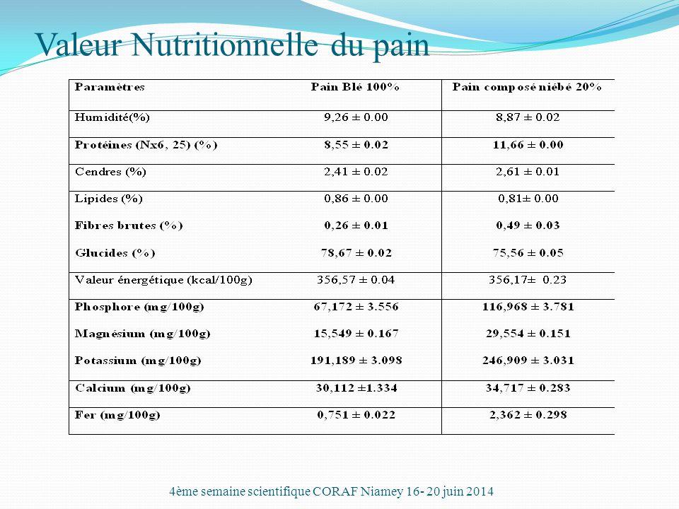 Valeur Nutritionnelle du pain 4ème semaine scientifique CORAF Niamey 16- 20 juin 2014