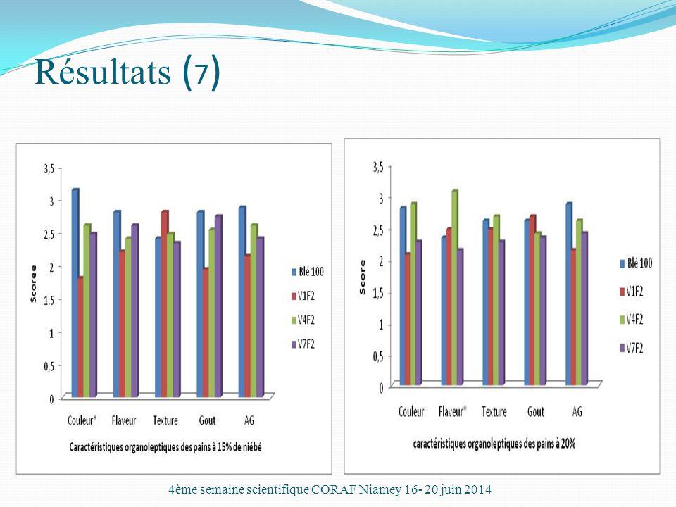 Résultats ( 7 ) 4ème semaine scientifique CORAF Niamey 16- 20 juin 2014