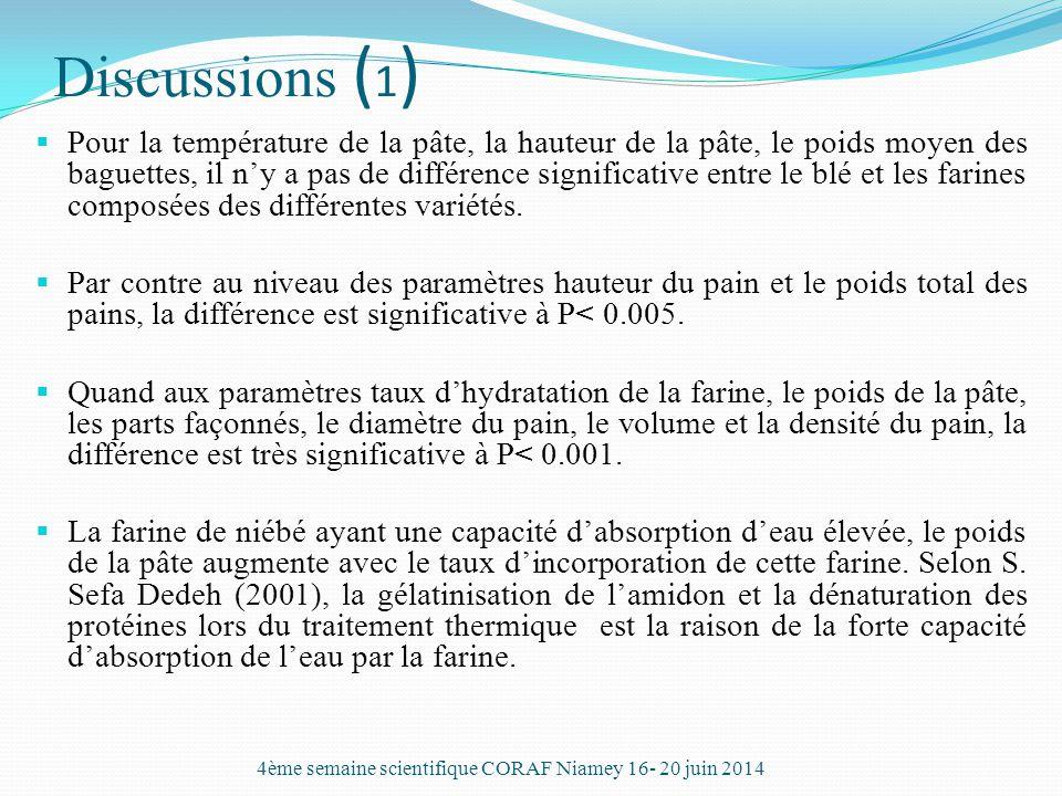 Discussions ( 1 )  Pour la température de la pâte, la hauteur de la pâte, le poids moyen des baguettes, il n'y a pas de différence significative entr