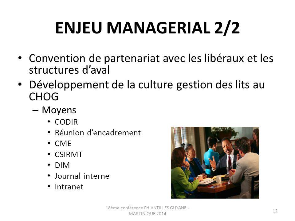ENJEU MANAGERIAL 2/2 Convention de partenariat avec les libéraux et les structures d'aval Développement de la culture gestion des lits au CHOG – Moyen