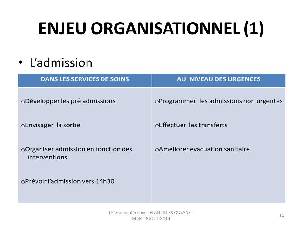 ENJEU ORGANISATIONNEL (1) L'admission 18ème conférence FH ANTILLES GUYANE - MARTINIQUE 2014 14