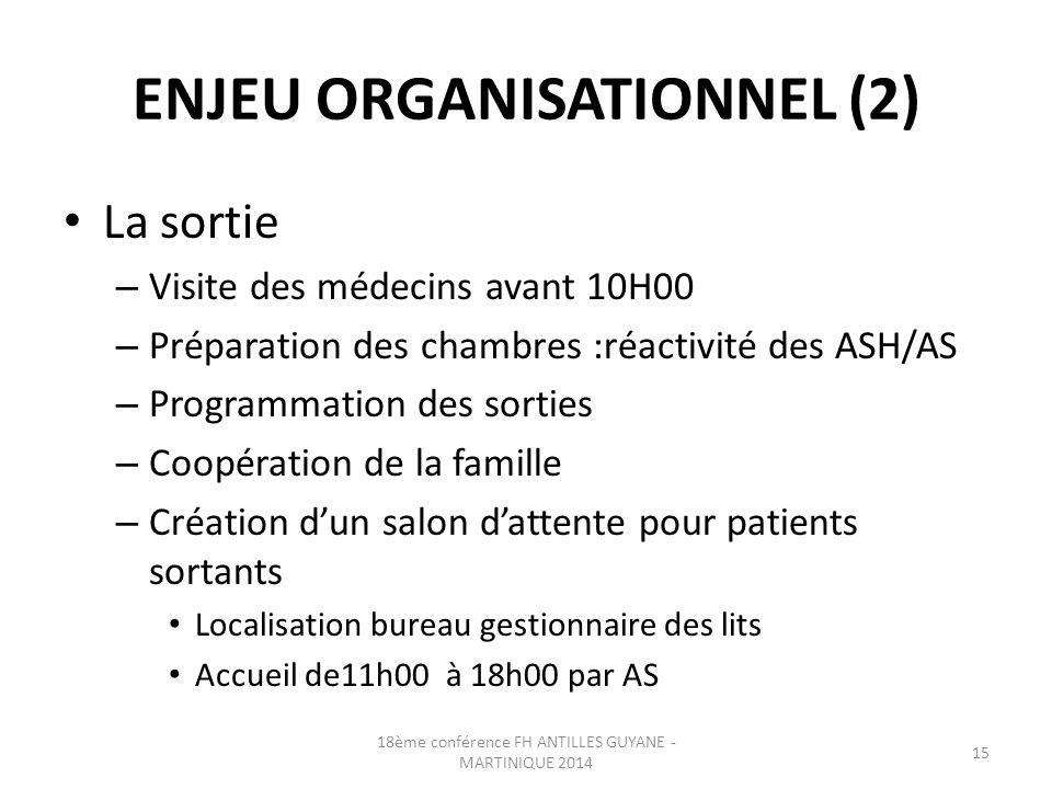 ENJEU ORGANISATIONNEL (2) La sortie – Visite des médecins avant 10H00 – Préparation des chambres :réactivité des ASH/AS – Programmation des sorties –