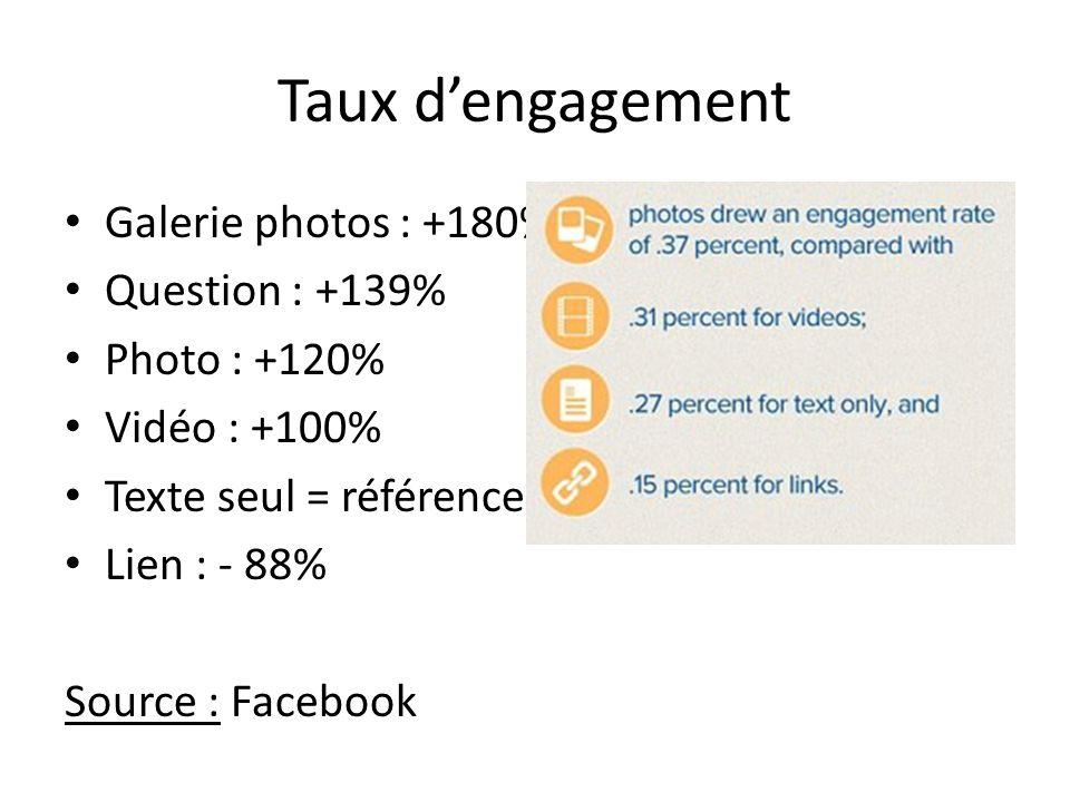 Taux d'engagement Galerie photos : +180% Question : +139% Photo : +120% Vidéo : +100% Texte seul = référence Lien : - 88% Source : Facebook