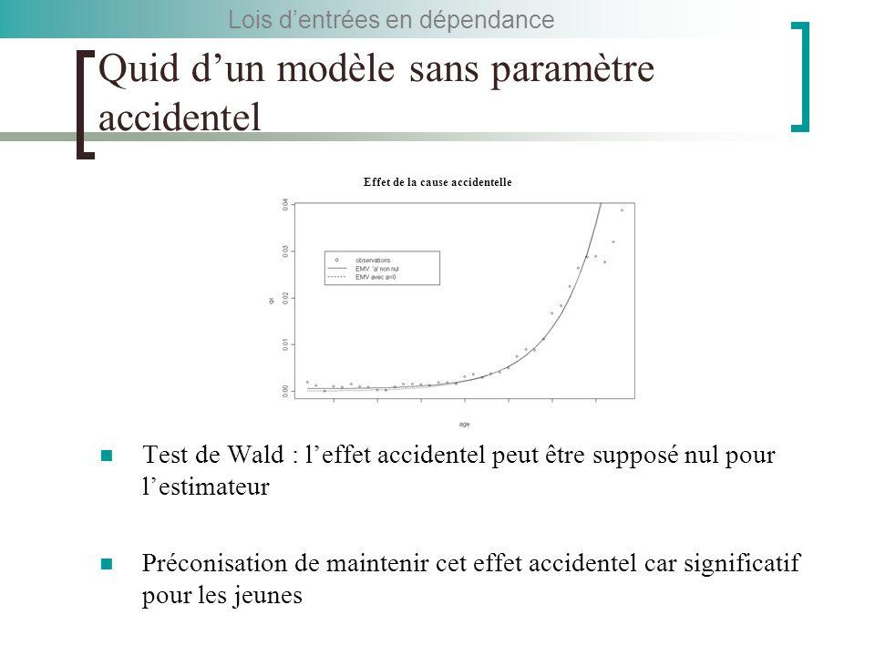 Quid d'un modèle sans paramètre accidentel Test de Wald : l'effet accidentel peut être supposé nul pour l'estimateur Préconisation de maintenir cet effet accidentel car significatif pour les jeunes Lois d'entrées en dépendance Effet de la cause accidentelle