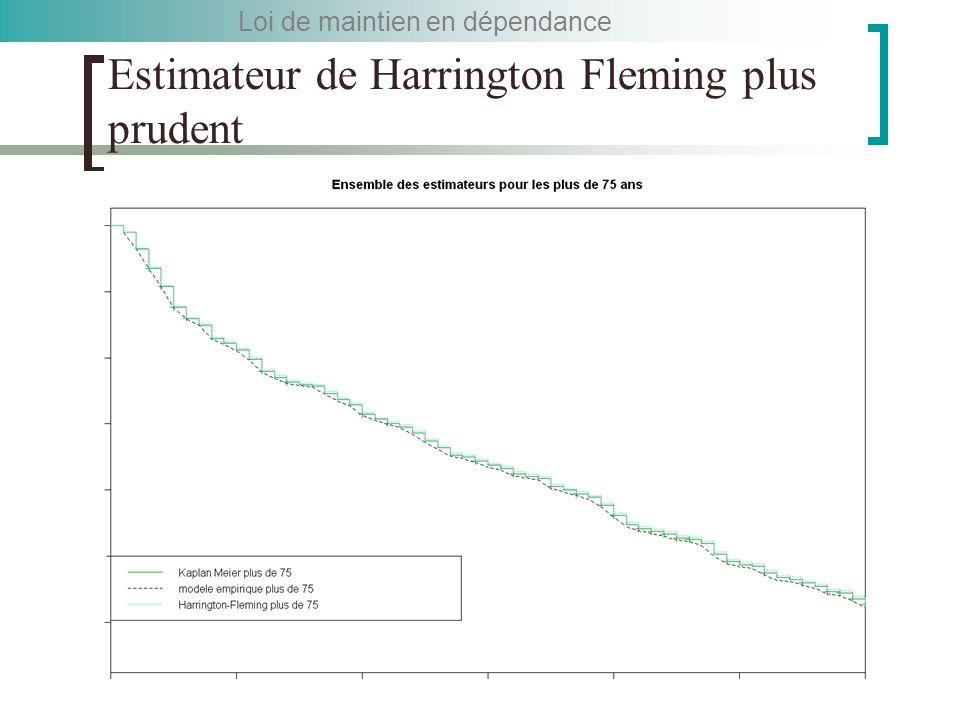Estimateur de Harrington Fleming plus prudent Loi de maintien en dépendance