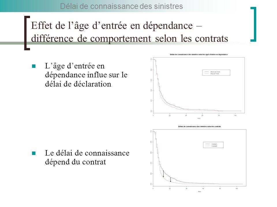 Effet de l'âge d'entrée en dépendance – différence de comportement selon les contrats L'âge d'entrée en dépendance influe sur le délai de déclaration Le délai de connaissance dépend du contrat Délai de connaissance des sinistres