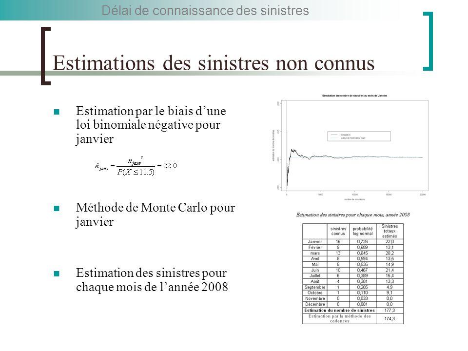 Estimations des sinistres non connus Estimation par le biais d'une loi binomiale négative pour janvier Méthode de Monte Carlo pour janvier Estimation des sinistres pour chaque mois de l'année 2008 Délai de connaissance des sinistres