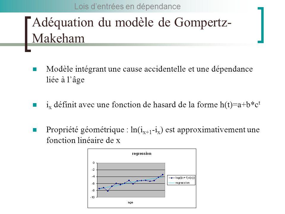 Adéquation du modèle de Gompertz- Makeham Modèle intégrant une cause accidentelle et une dépendance liée à l'âge i x définit avec une fonction de hasard de la forme h(t)=a+b*c t Propriété géométrique : ln(i x+1 -i x ) est approximativement une fonction linéaire de x Lois d'entrées en dépendance