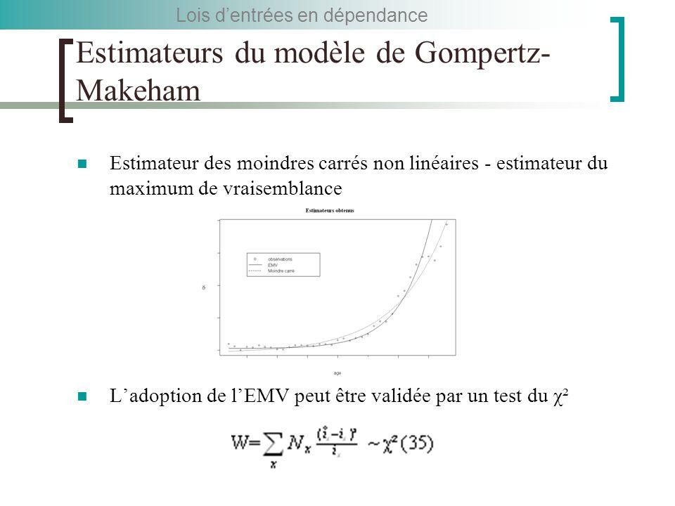 Estimateurs du modèle de Gompertz- Makeham Estimateur des moindres carrés non linéaires - estimateur du maximum de vraisemblance L'adoption de l'EMV peut être validée par un test du χ² Lois d'entrées en dépendance