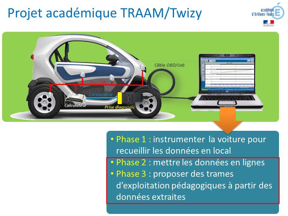 Bus CAN Calculateur Liaison série Prise diagnostic Câble OBD/Usb Projet académique TRAAM/Twizy Phase 1 : instrumenter la voiture pour recueillir les d