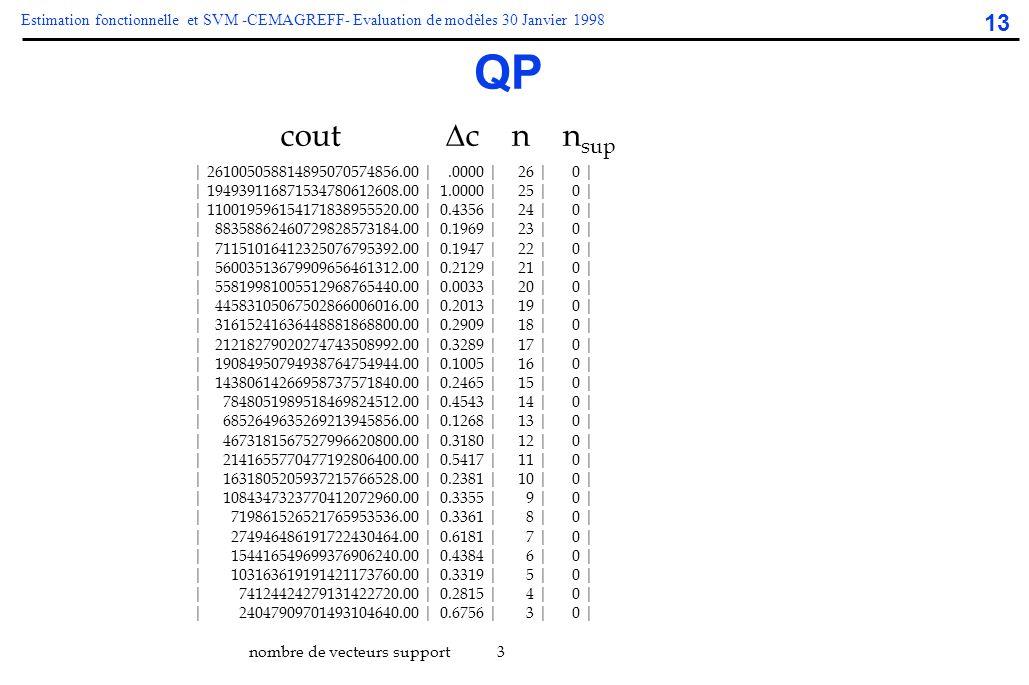 13 Estimation fonctionnelle et SVM -CEMAGREFF- Evaluation de modèles 30 Janvier 1998 QP cout  c n n sup | 261005058814895070574856.00 |.0000 | 26 | 0