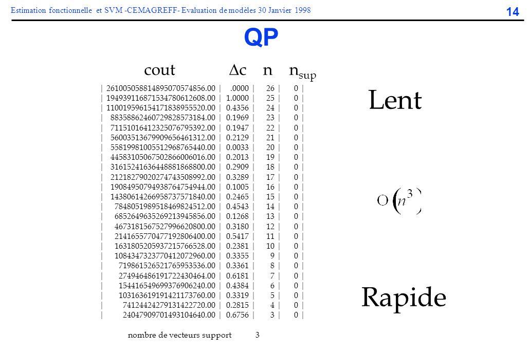 14 Estimation fonctionnelle et SVM -CEMAGREFF- Evaluation de modèles 30 Janvier 1998 QP cout  c n n sup | 261005058814895070574856.00 |.0000 | 26 | 0