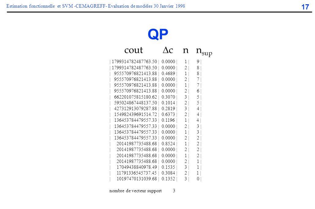 17 Estimation fonctionnelle et SVM -CEMAGREFF- Evaluation de modèles 30 Janvier 1998 QP | 1799314782487763.50 | 0.0000 | 1 | 9 | | 1799314782487763.50