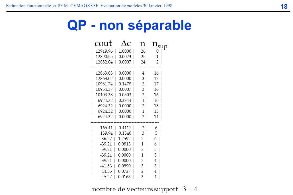 18 Estimation fonctionnelle et SVM -CEMAGREFF- Evaluation de modèles 30 Janvier 1998 QP - non séparable | 12919.96 | 1.0000 | 26 | 0 | | 12890.55 | 0.