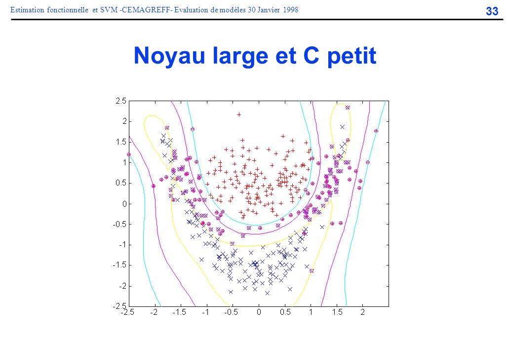 33 Estimation fonctionnelle et SVM -CEMAGREFF- Evaluation de modèles 30 Janvier 1998 Noyau large et C petit