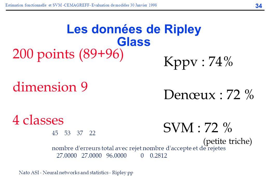 34 Estimation fonctionnelle et SVM -CEMAGREFF- Evaluation de modèles 30 Janvier 1998 Les données de Ripley Glass Kppv : 74% Denœux : 72 % SVM : 72 % (