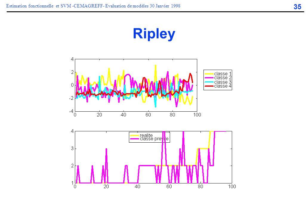 35 Estimation fonctionnelle et SVM -CEMAGREFF- Evaluation de modèles 30 Janvier 1998 Ripley