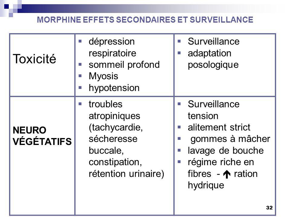 32 MORPHINE EFFETS SECONDAIRES ET SURVEILLANCE 32 Toxicité  dépression respiratoire  sommeil profond  Myosis  hypotension  Surveillance  adaptat