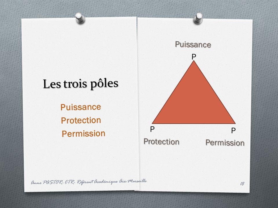 Les trois pôles Puissance P P P ProtectionPermission Protection Permission Puissance Protection Permission Anne PASTOR- CTR- Référent Académique Aix-M