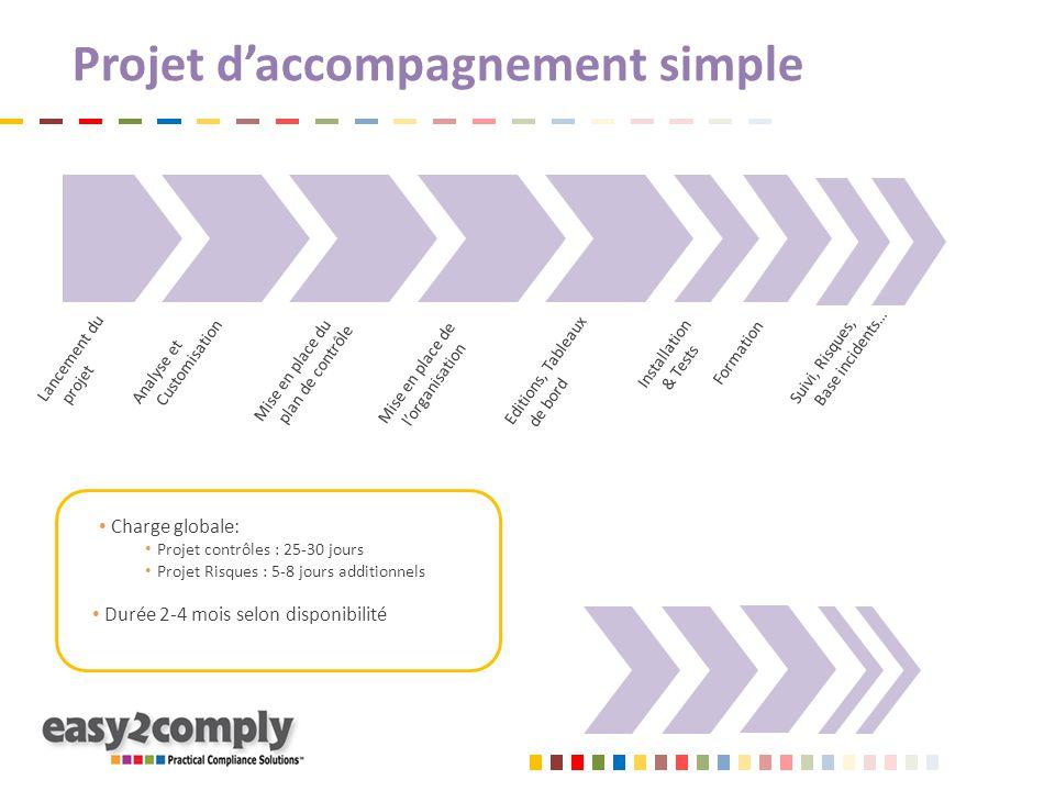 Projet d'accompagnement simple Charge globale: Projet contrôles : 25-30 jours Projet Risques : 5-8 jours additionnels Durée 2-4 mois selon disponibili