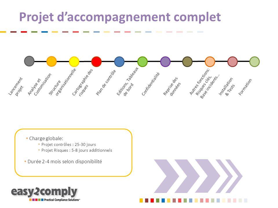 Projet d'accompagnement complet Charge globale: Projet contrôles : 25-30 jours Projet Risques : 5-8 jours additionnels Durée 2-4 mois selon disponibil