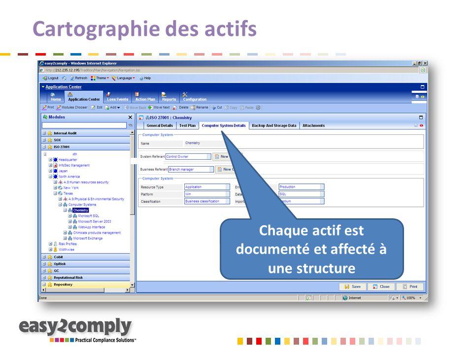 Cartographie des actifs Chaque actif est documenté et affecté à une structure